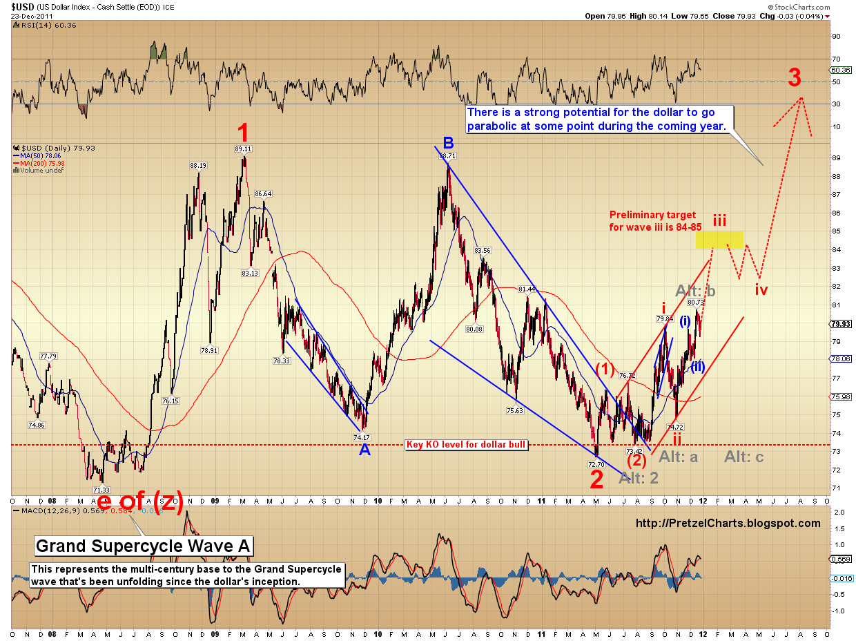 Pretzel logics market charts and analysis december 2011 if it continues to do so the current equity breakouts are likely to prove to be nothing more than light volume hope and hot air biocorpaavc Images