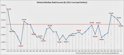 victoria median household income, victoria average income, victoria median income chart