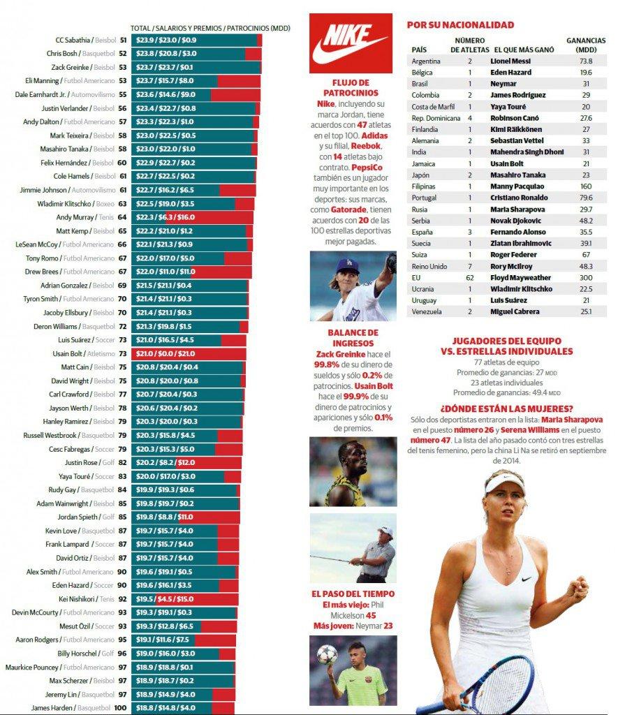 top-100-deportistas-mejores-pagados-mundo
