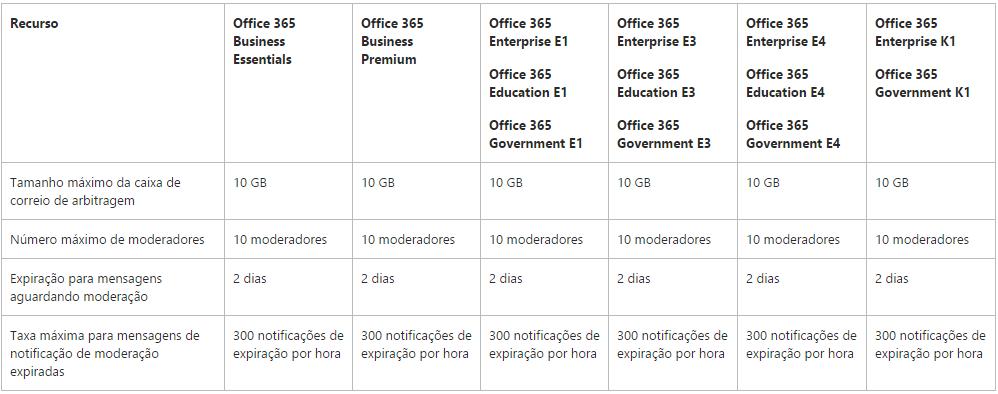 Limites de moderação no Exchange Online (Office 365)