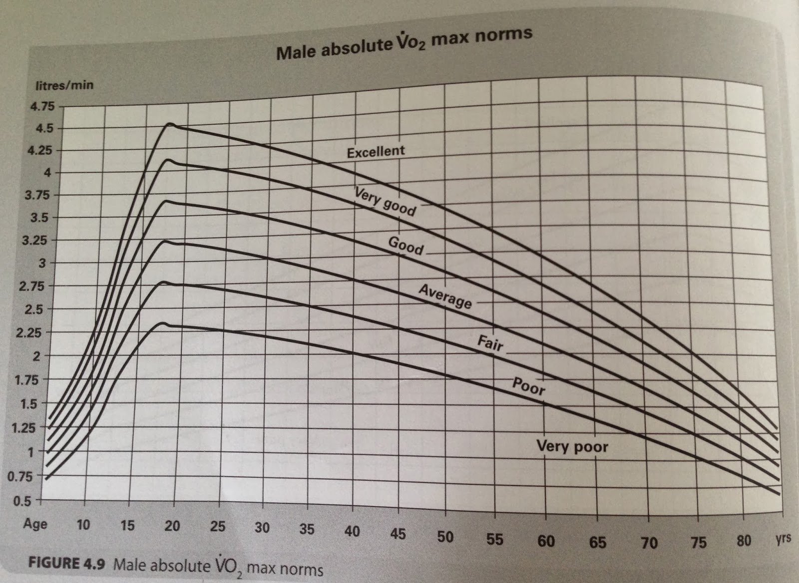 vo2 max Define vo2 max: the maximum amount of oxygen the body can utilize during a specified period of usually intense exercise.