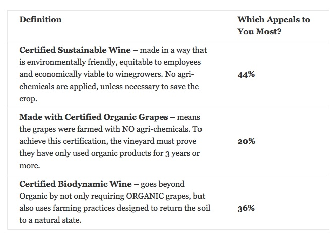 Organic Wines Uncorked: New Survey from Sonoma State: 56% of ...