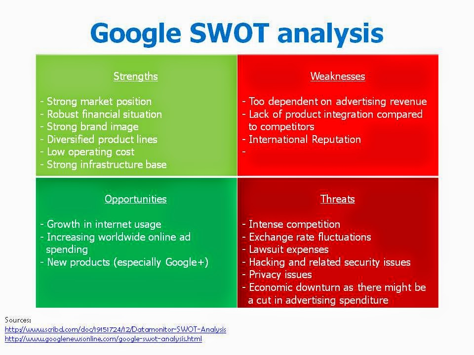 w s analysis Swot analysis is a simple but useful framework for analyzing your organization's strengths and weaknesses, and the opportunities and threats that you face it helps you focus on your strengths, minimize threats.