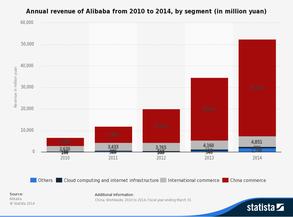 Alibaba IPO : the making of biggest IPO in US history