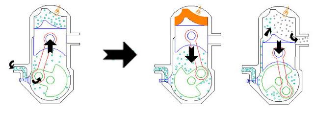 Sistem Pembilasan Motor Diesel 2 Tak Dan Port Timing