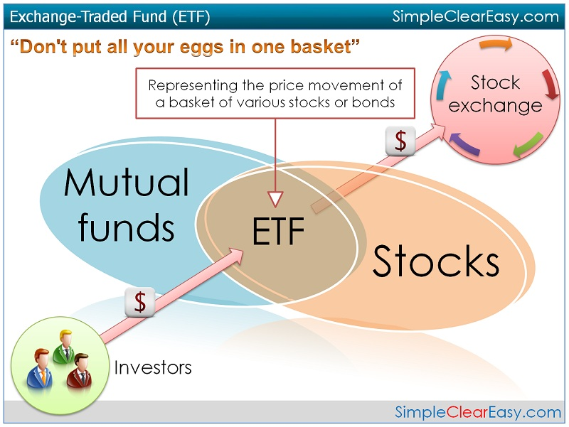 exchange traded funds Learn more about exchange traded funds (etf) from zackscom and see the most recent etf screens, news, etf education and etf headlines.