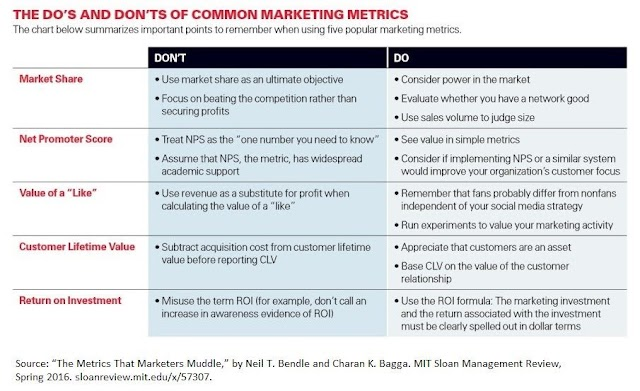 Do and don't of common #marketing metrics
