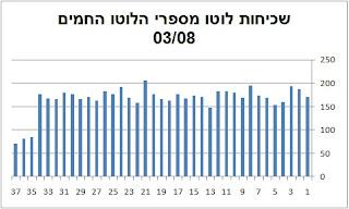 Israel lotto statistics draw 2500 Saturday 03th august 2013