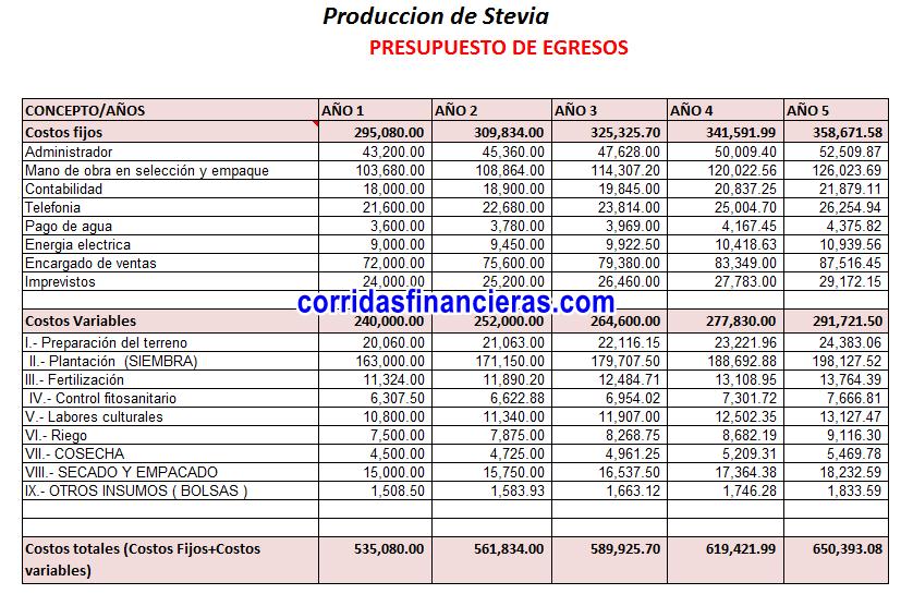 Costos de producción de estevia
