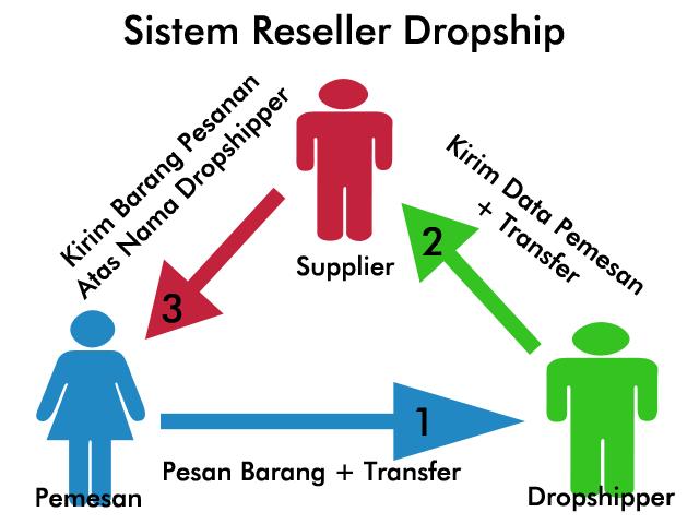 Tips Memulai Bisnis Dropship Agar Menjadi Dropshipper Sukses