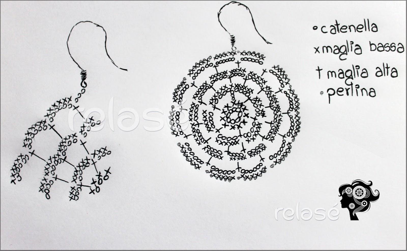 Favoloso Relasé: Schema degli orecchini all'uncinetto EW98