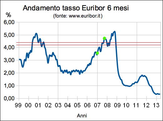 Andamento tasso Euribor 6 mesi dal 1999 ad oggi