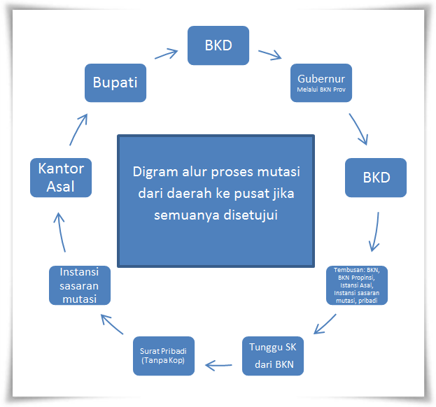 Alur Mutasi Pns Dari Kabupaten Ke Pusat Murad Maulana