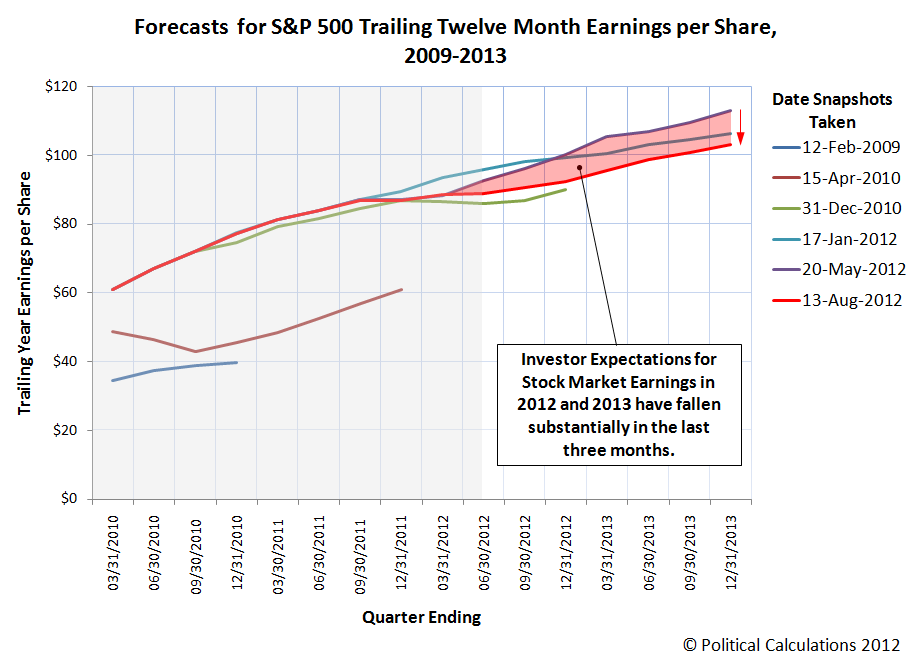 Forecasts for S&P 500 Trailing Twelve Month Earnings per Share, 2009-2013