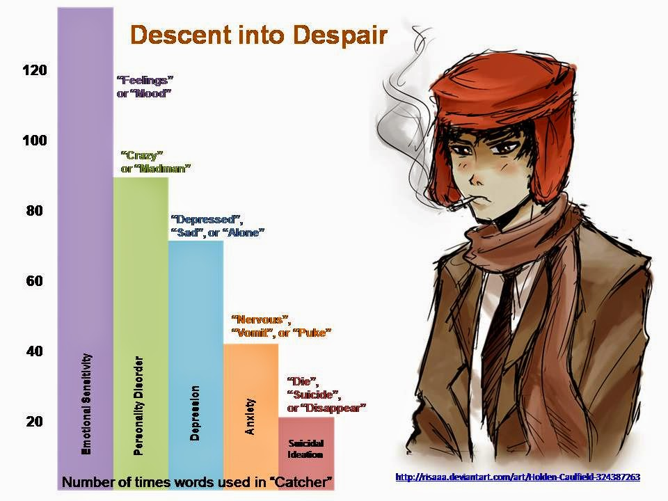 the nervous breakdown of holden caulfield The catcher in the rye: obsession essay holden caulfield is in truth a normal person who which eventually leads to a nervous breakdown holden experiences a mental breakdown due to his attempt in coping with allie's death.