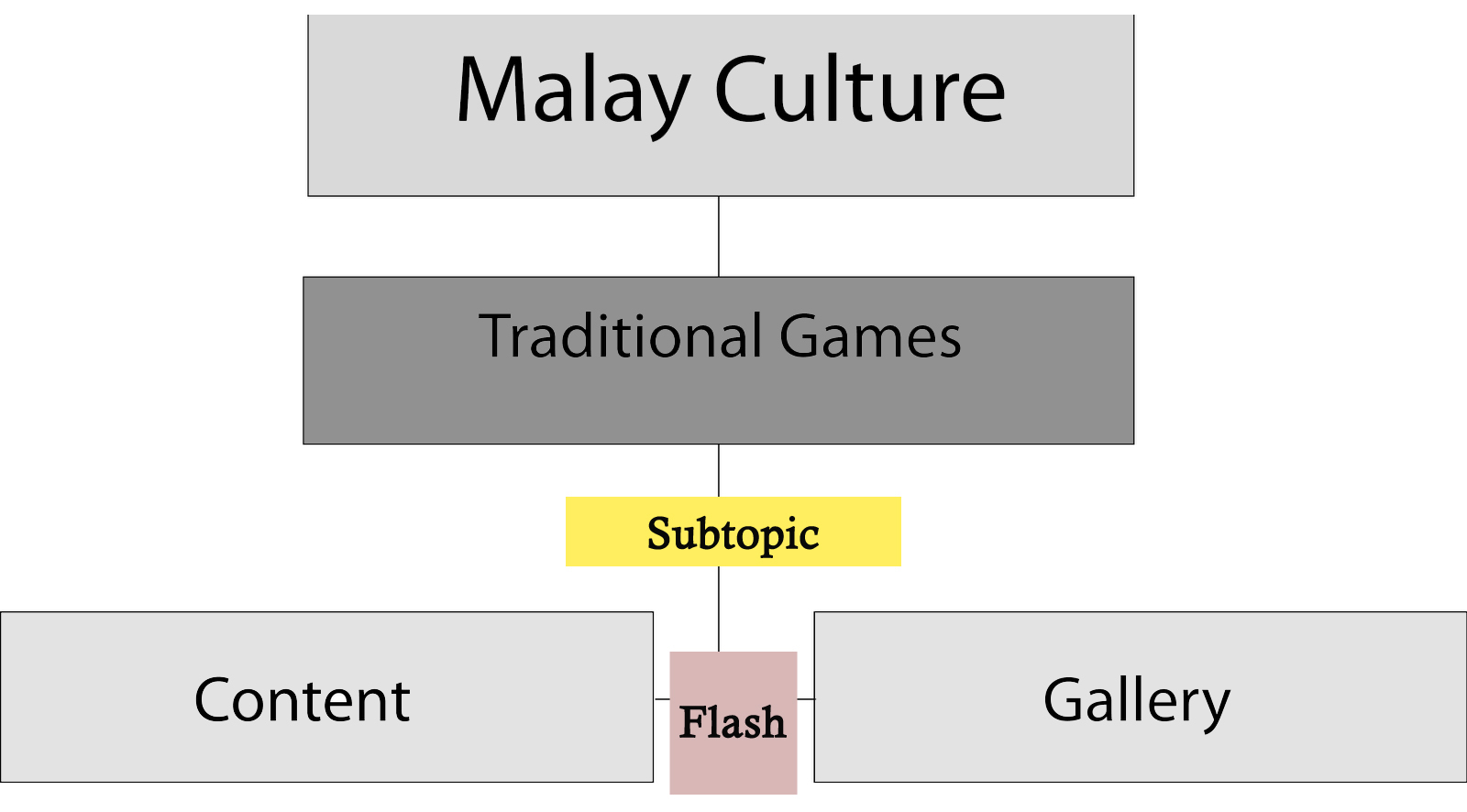 malaysias traditional games are cultural attractions Culture and heritage  traditional games played by malaysian children during the olden days  let recall what the kampong traditional games played by malaysian .
