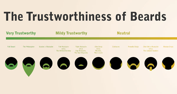 and finally if you are not yet convinced on the epicness of beards have a look at this chart proving that bearded men are more trustworthy