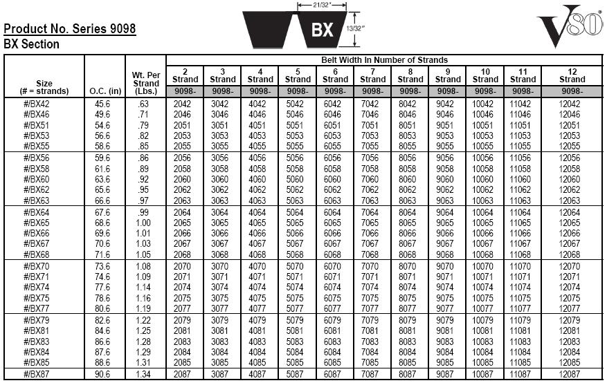 Gates Automotive V Belt Size Chart Gates Fleetrunner