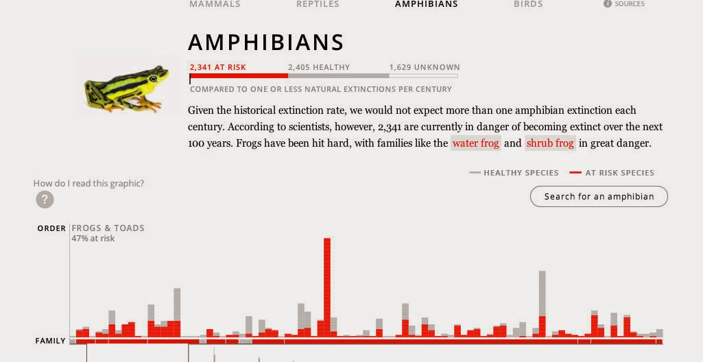 http://projects.propublica.org/extinctions/