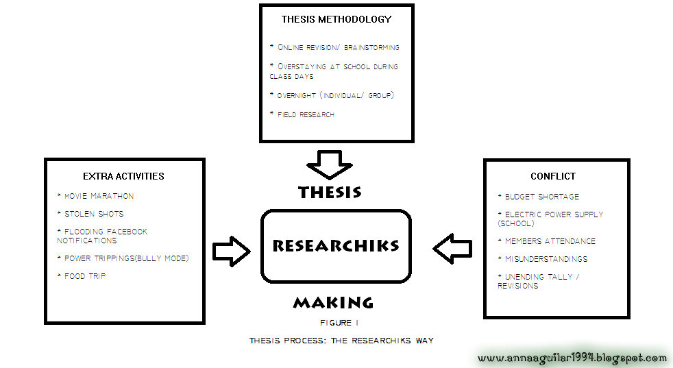 write conceptual framework thesis A theoretical framework is a collection of interrelated concepts, like a theory but  not necessarily so well worked-out a theoretical framework.