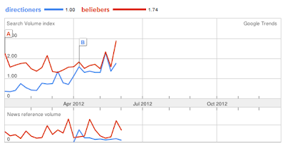 Beliebers vs. Directioners the most popular