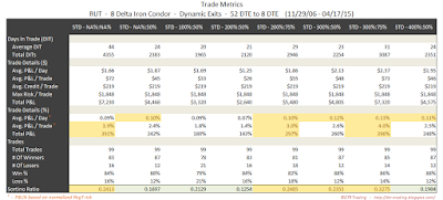 Iron Condor Trade Metrics RUT 52 DTE 8 Delta Risk:Reward Exits