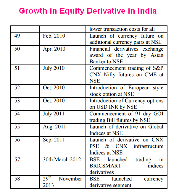 financial derivatives market india Considering no significant work to examine the relationship is so far carried out in  commodity derivative markets of india, this paper ordeal the.