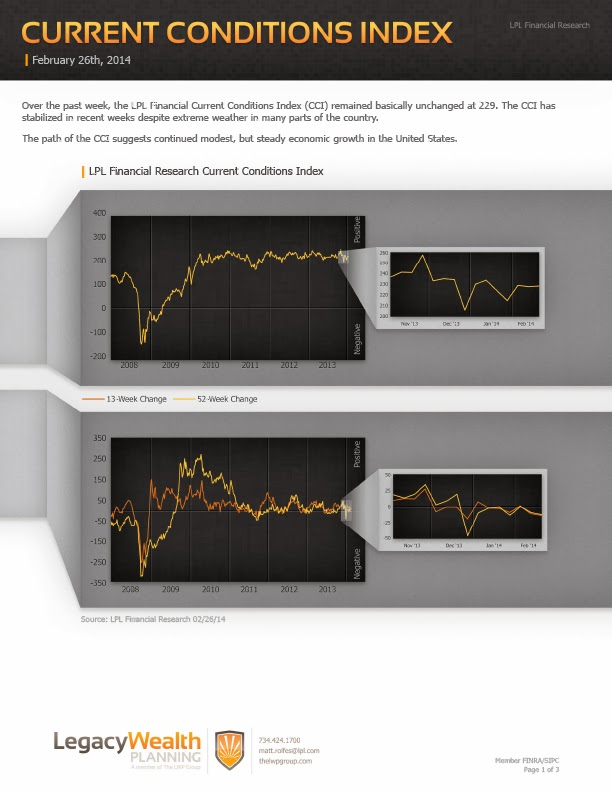 LPL Financial Research - Current Conditions Index - February 26, 2014