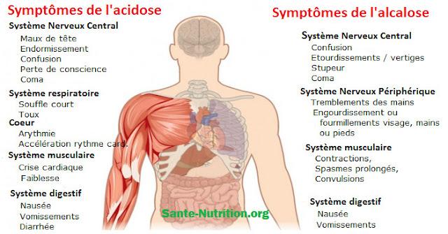 17 signes que votre corps est trop acide et 9 façons de l'alcaliniser rapidement ALCALINISER1