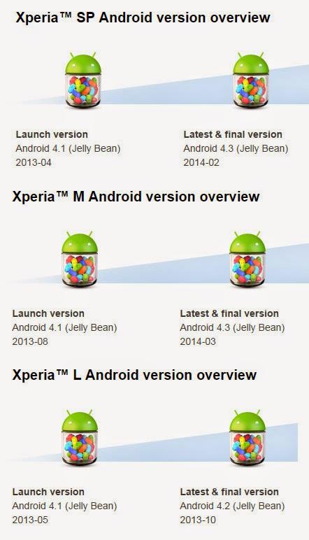 Mengecewakan! Sony Experia M, L, SP tidak akan mendapat upgrade Android Kitkat 4.4