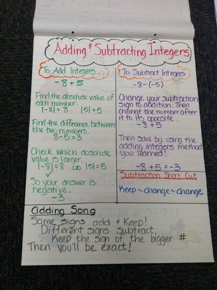 Mrs Math Geek Th Grade Math Anchor Charts