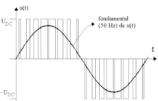 Principle of the generation of sinusoidal signals in power electronics