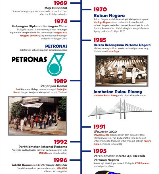 Syahrulzaman: Detik-Detik Sejarah Malaysia