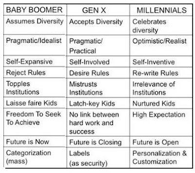 Management Zone 101: GETTING TO KNOW GENERATION Y