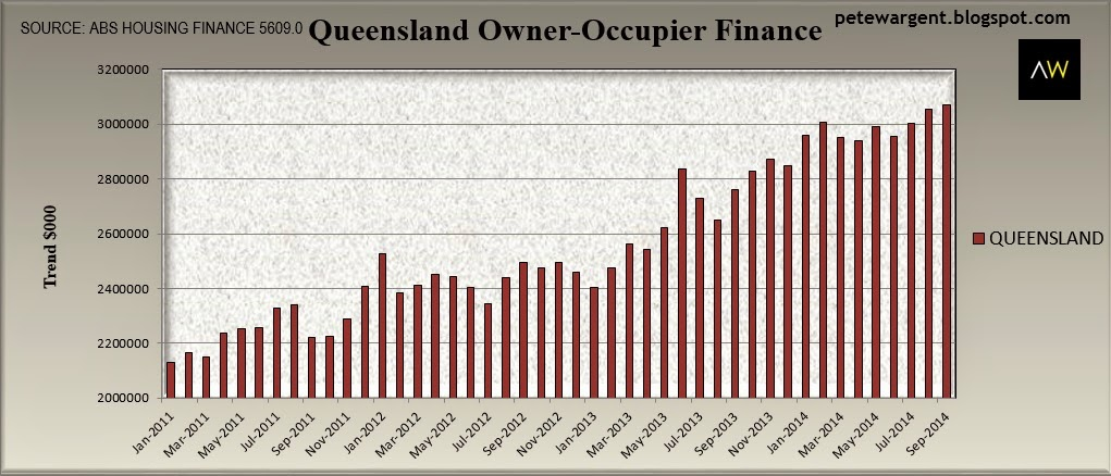 Queensland owner-occupier finance