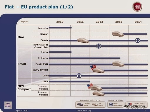 Fiat European Product Plan 2010-2014