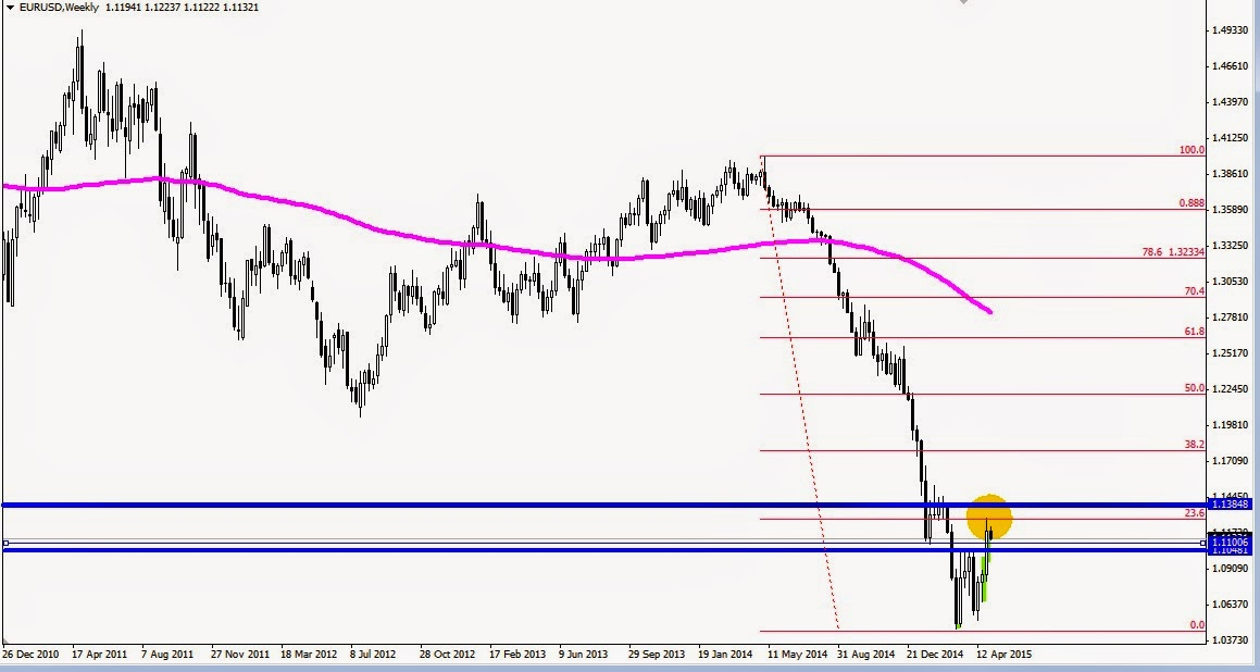 Tecnicas intradia forex