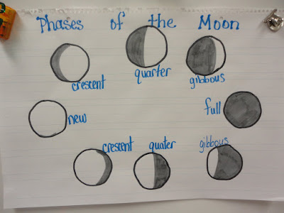 moon today i read phases of the moon and made an anchor chart then the ...