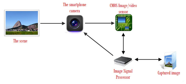Basic technology of smartphone camera