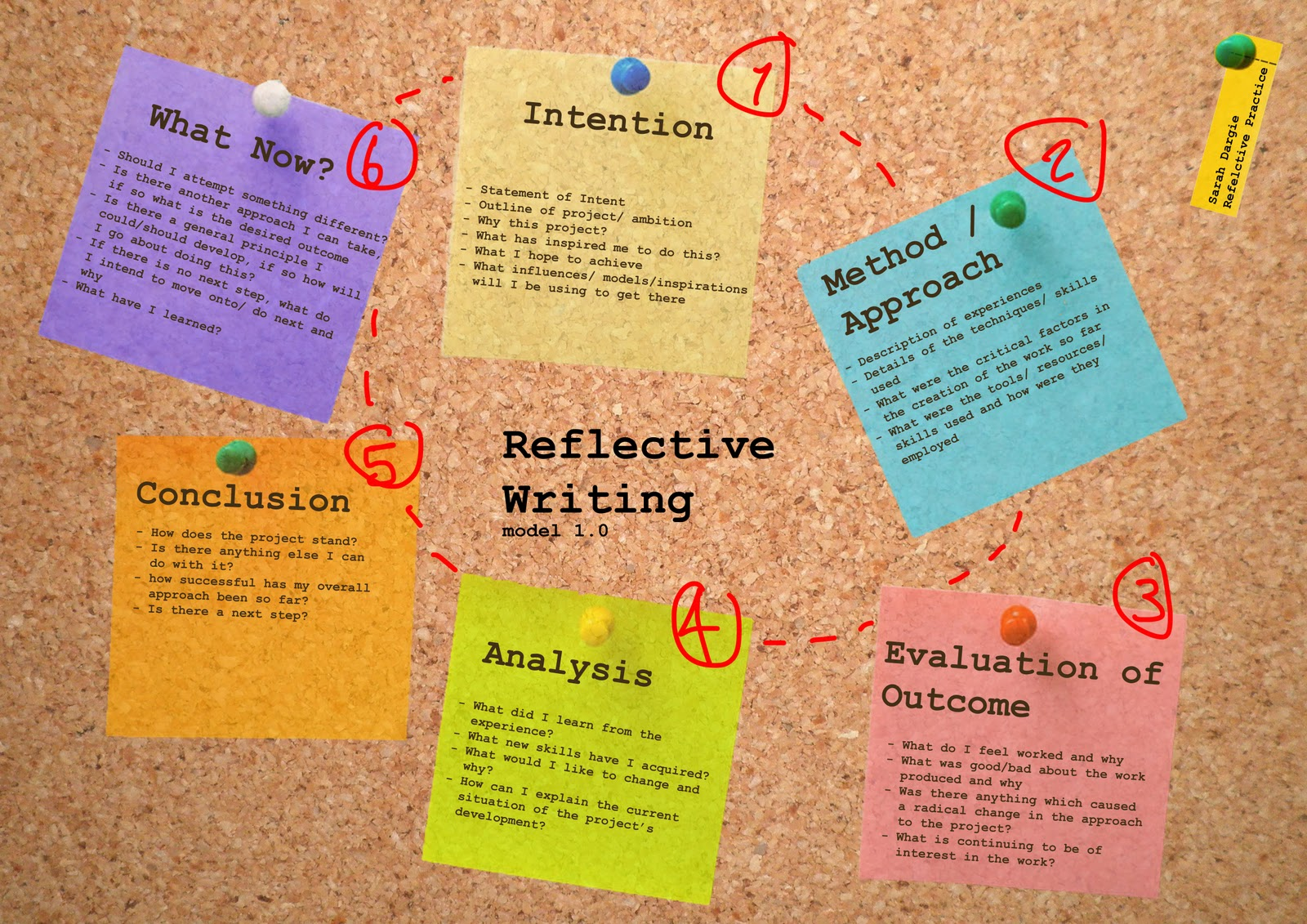 purpose of reflective essay