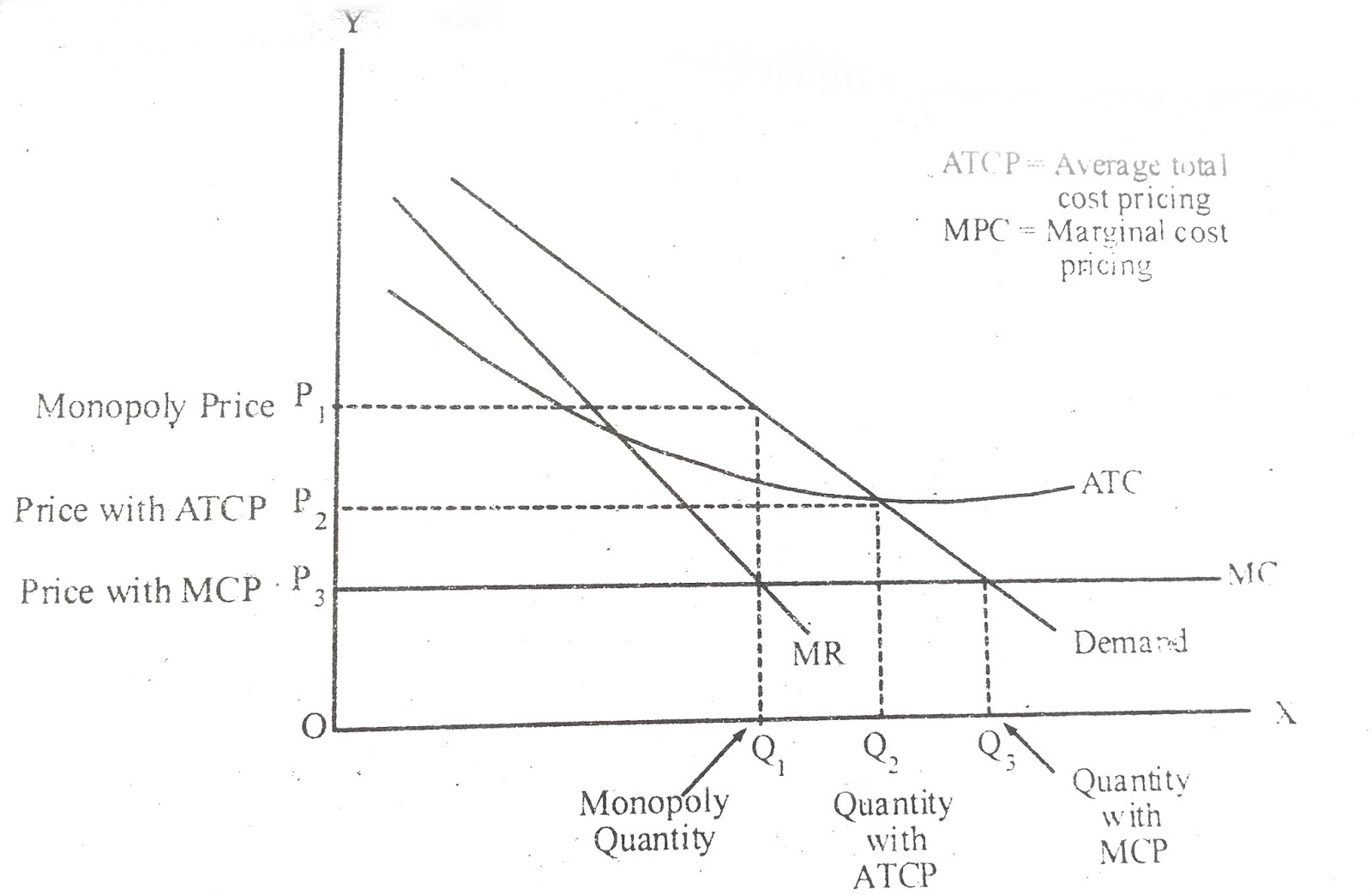 role of price in a market economy Price plays a very important role in a free market economy price indicates if resources are being properly allocated if the price is too low, there will be a shortage of products demand will be greater than supply this will indicate that more resources should be allocated to the manufacturing of the product.