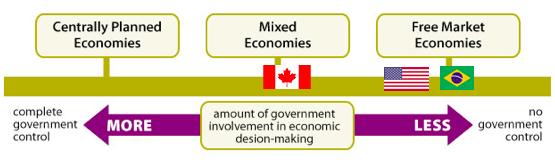 free market command economy and mixed economy Difference between mixed economy and command economy o called a free market economy what is different from a command economy and a mixed economy.