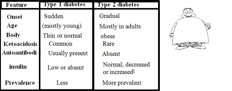 a clinical description of the causes and types of diabetes Diabetes mellitus type 2 is a long-term metabolic disorder that is characterized by  high blood  the development of type 2 diabetes is caused by a combination of  lifestyle and genetic factors  the world health organization definition of  diabetes (both type 1 and type 2) is for a  diabetes research and clinical  practice.