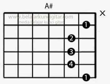 gambar kunci gitar A# atau dibaca A kres