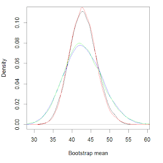 Possible error in Bayesian bootstrap