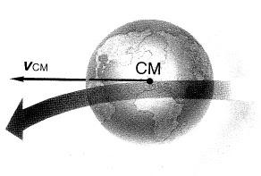 El movimiento del centro de la Tierra sólo depende de la fuerza total ejercida por el Sol