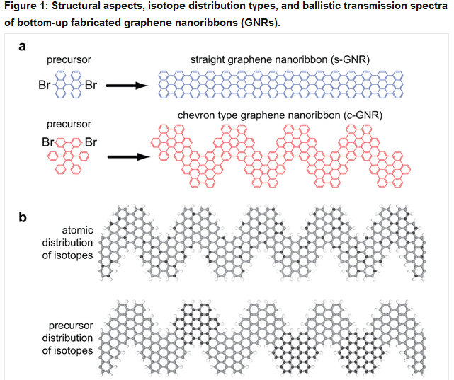 Next Big Future Graphene Nanoribbons Proposed To Make