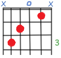 C Major Guitar Chord