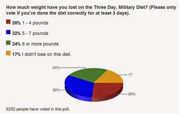 weight loss results of military diet