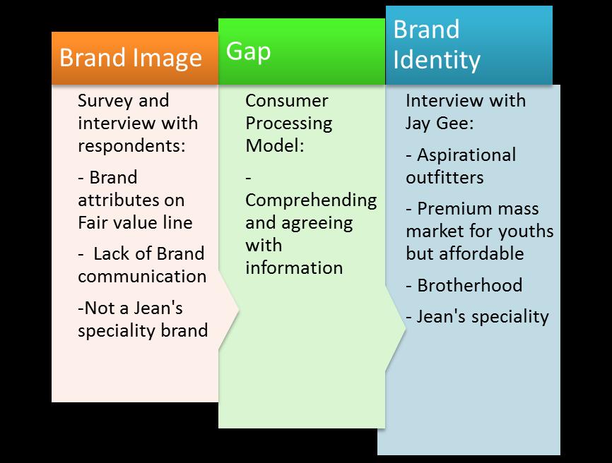 gap analysis global communication